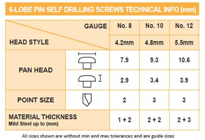 6-Lobe pin self drilling screws technical info